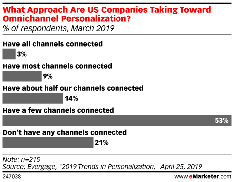 Percentage of consumers willing to have their personal data utilized to get meaningful omnichannel buying experience
