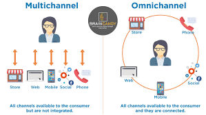 multichannel digital marketing