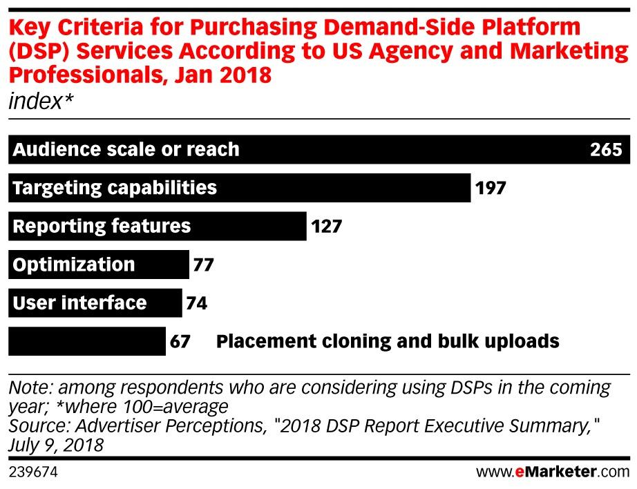 demand side platform (dsp)