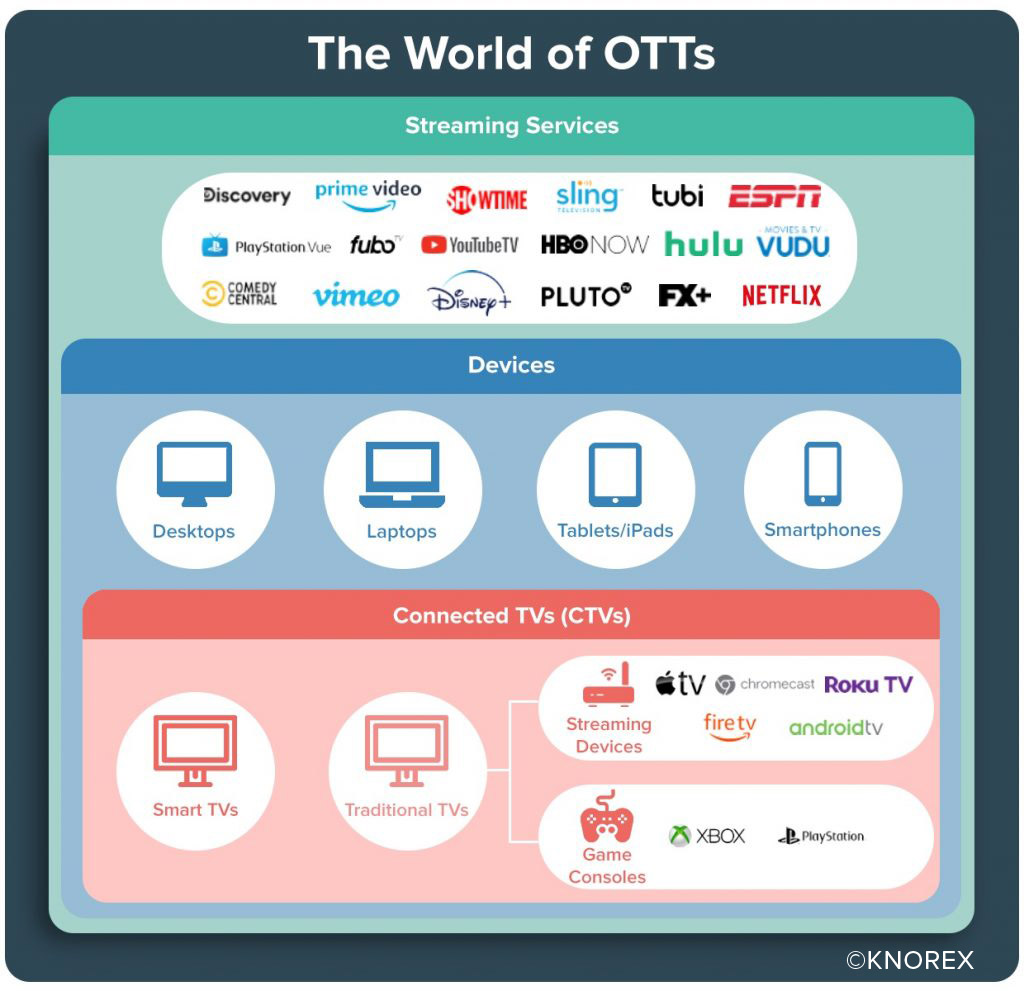 What is OTT & CTV