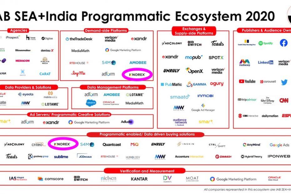 IAB SEA India Programmatic-Ecosystem-2020