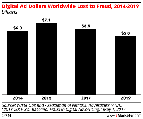 Digital Ad Dollars Worldwide Lost to Fraud