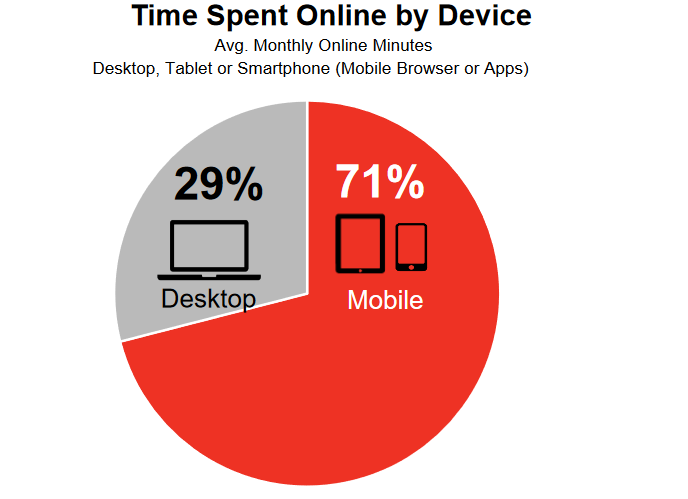 time spent online by device