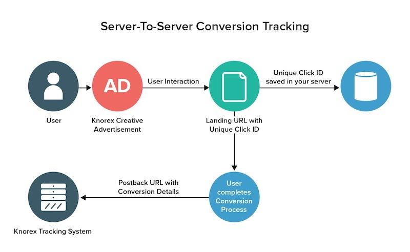 Server-To-Server Conversion Tracking