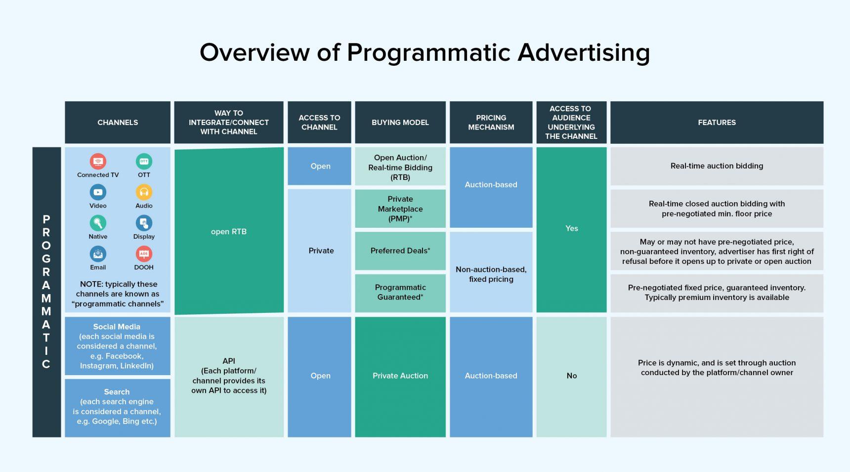 Programmatic Advertising In Knorex XPO 1